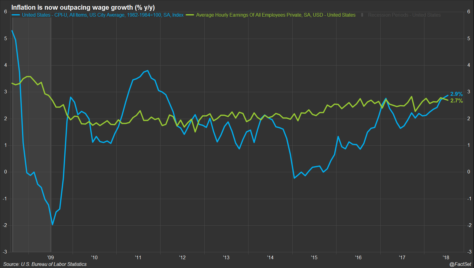 Inflation is now outpacing wage growth
