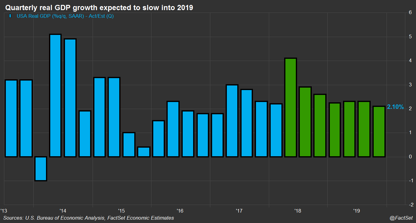 Quarterly GDP Growth Forecasts