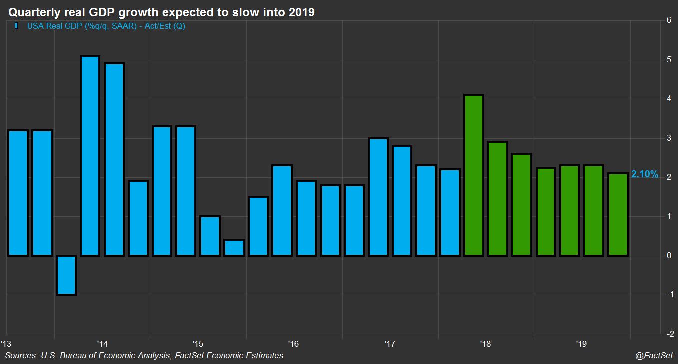 Quarterly GDP Growth Forecasts