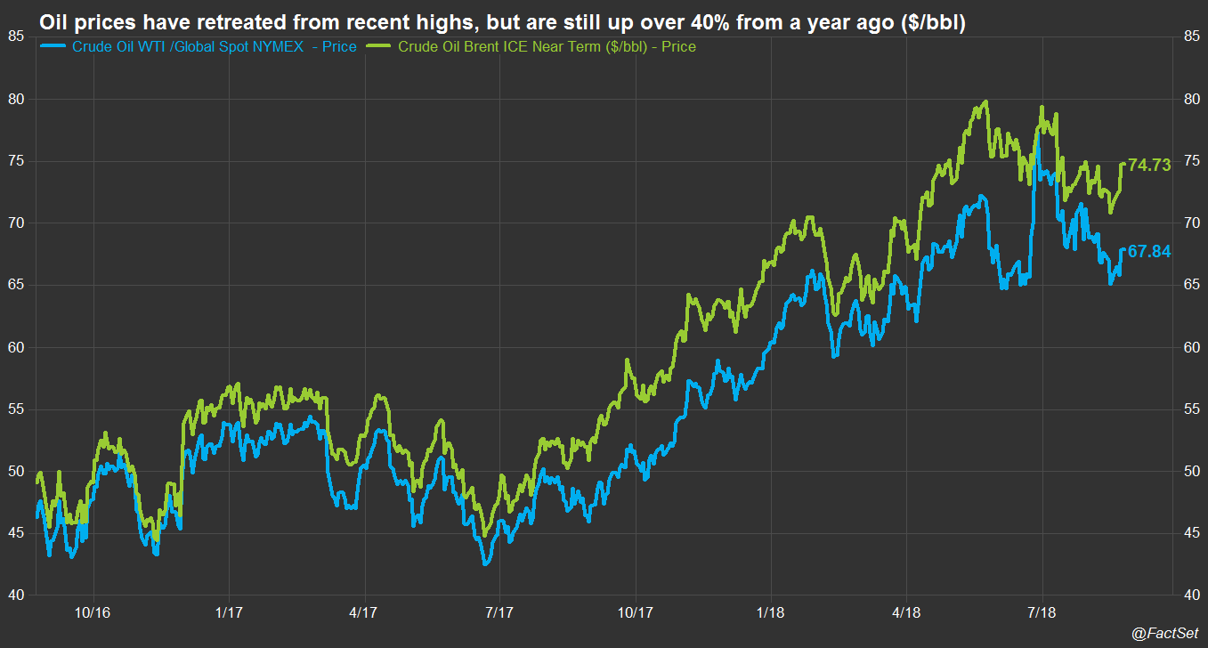 WTI and Brent Oil