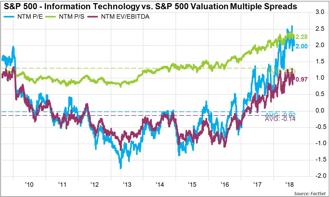 SP500 Information Technology Vs SP 500 Valuation