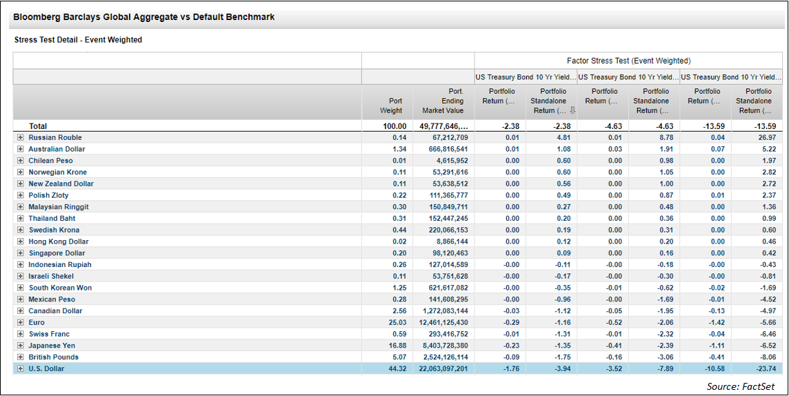 Bloomberg Barclays Global Agg vs Benchmark EWa