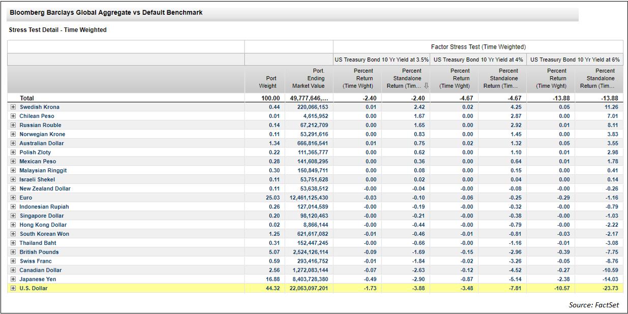 Bloomberg Barclays Global Agg vs Benchmark TWa