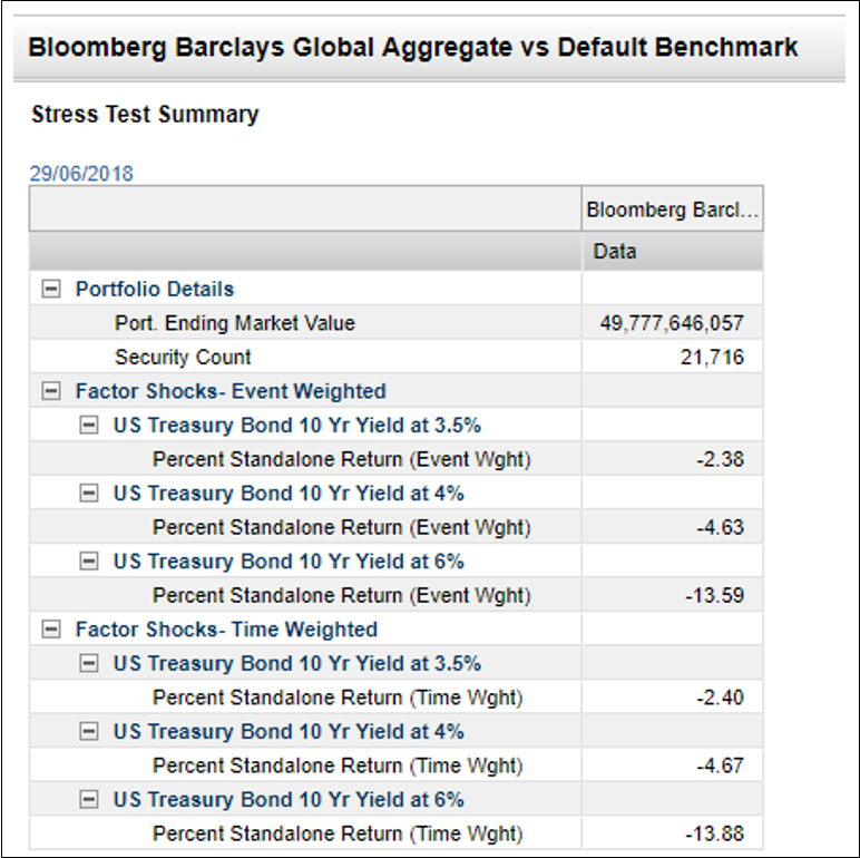 Bloomberg Barclays Global Aggregate vs Default Benchmark a