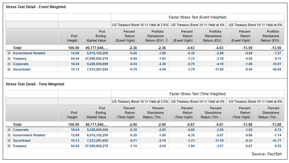 Event weighted vs time weighted stress test detail a-1