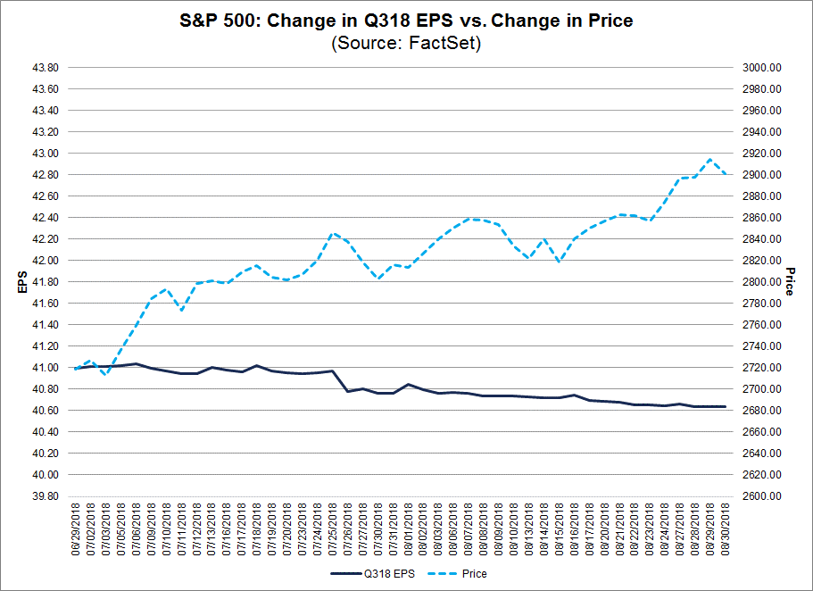 Cahnge in Q318 EPS vs Change in price