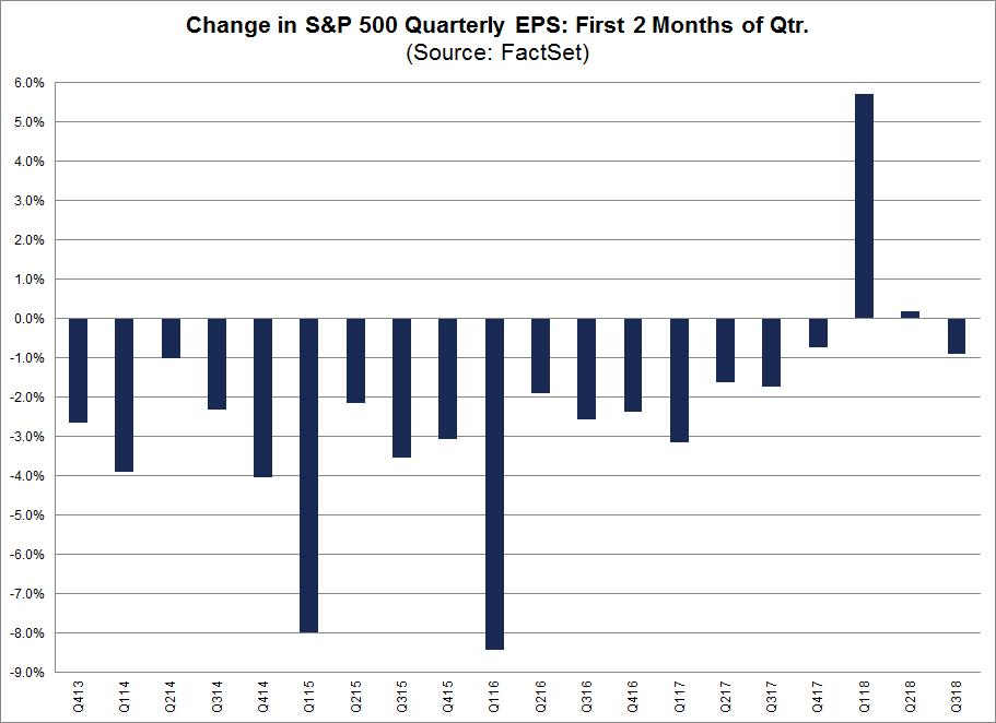 quarterly EPS estiame First 2 months of the quarter