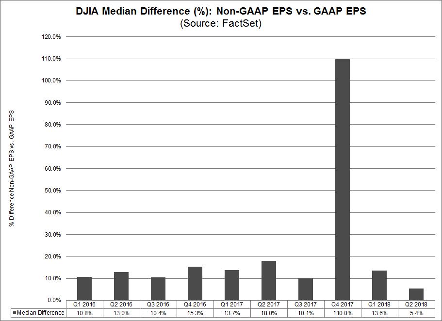DJIA Median Difference Non-GAAP EPS vs GAAP EPS