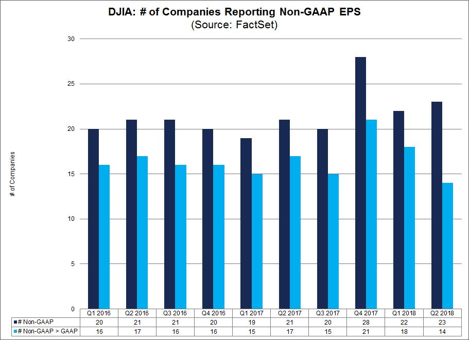 Number of Companies Reporting GAAP Estimates