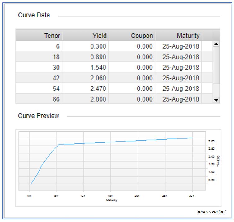 LDI Curve Data