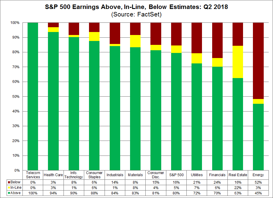 SP 500 Earnings Above, In-Line, Below Estimates