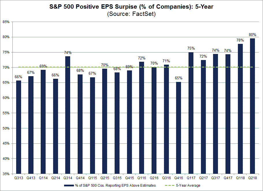 SP 500 Positive EPS Suprises 5-Year