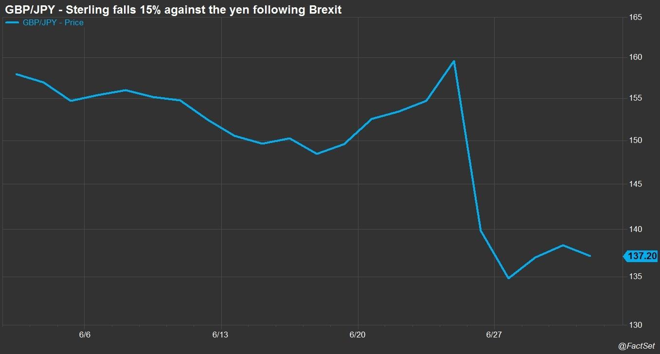 GBP falls against the yen following Brexit