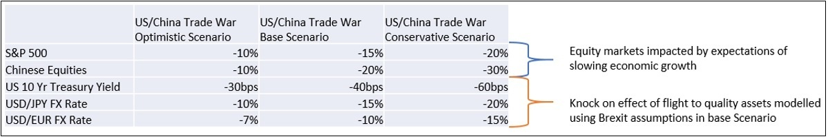 Table of scenario assumptions2