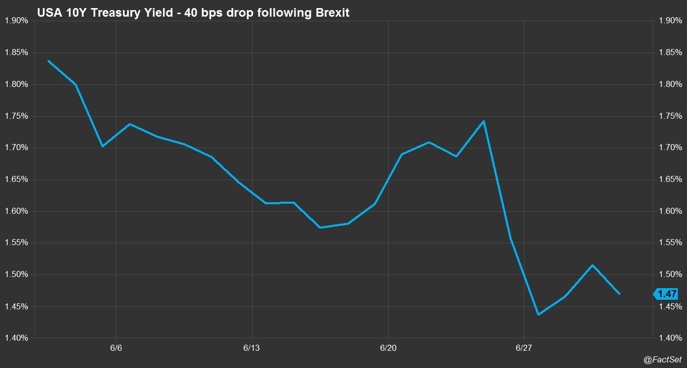 US 10Y treasury drop following Brexit