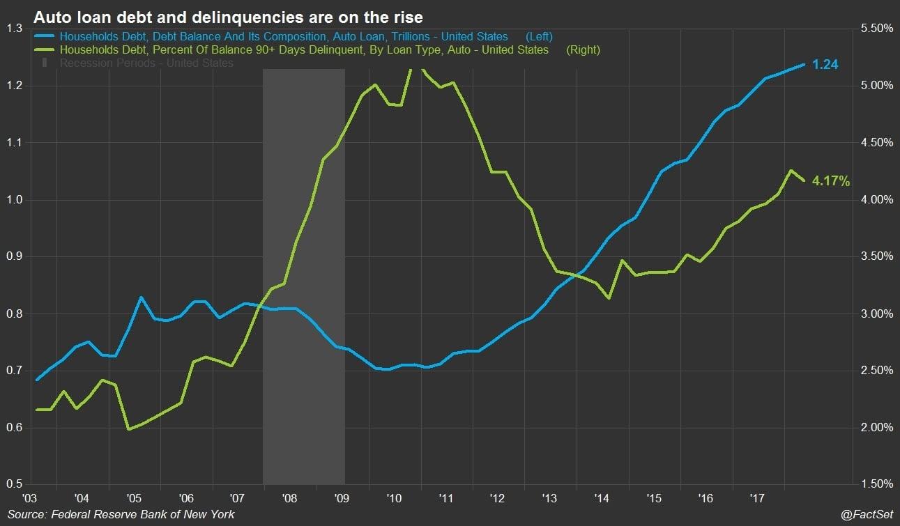 Auto loan debt and delinquencies