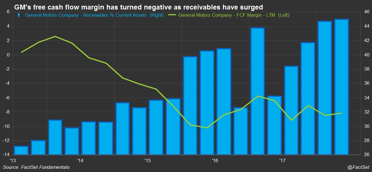GM Receivables and FCF Margin