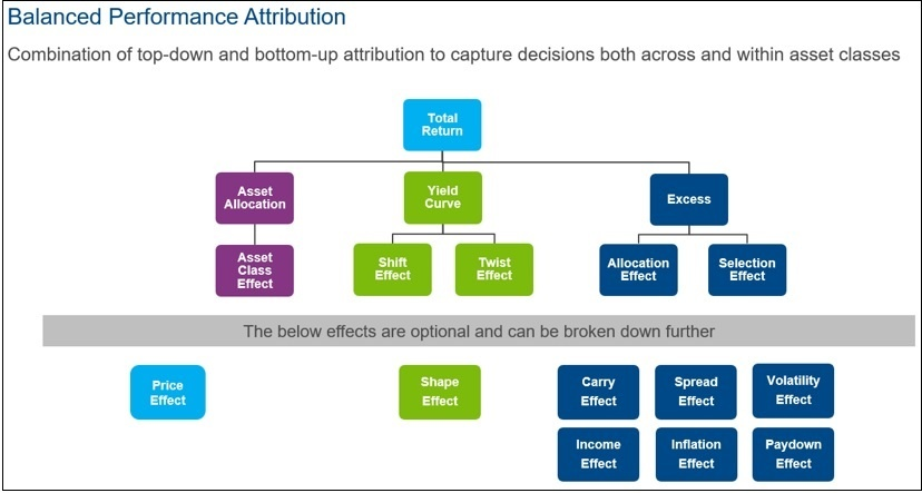 Balanced Performance Attribution Diagram