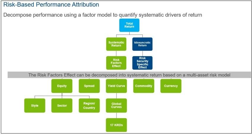 Risk Based Performance Attribution Diagram