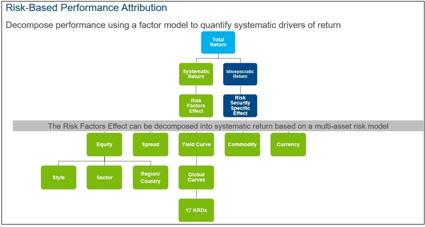 Risk Based Performance Attribution Diagram