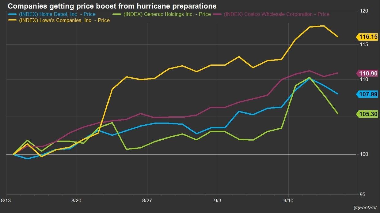 Companies getting hurricane price boost