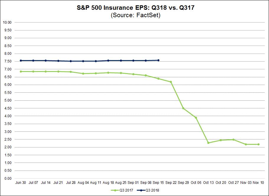 SP 500 Insurance EPS Q318 vs Q3 17