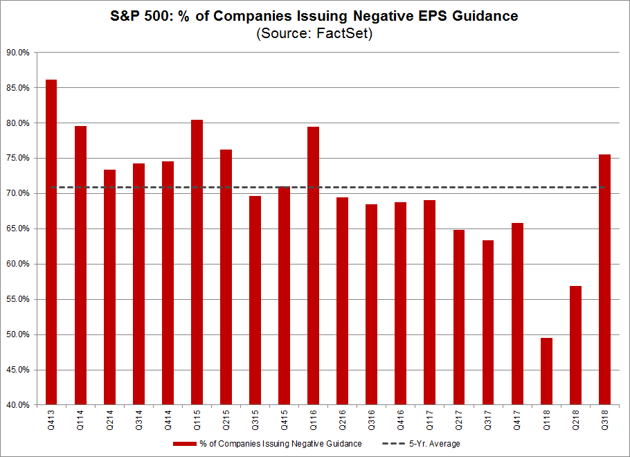 Percentage of Companies Issuing Negative EPS Guidance