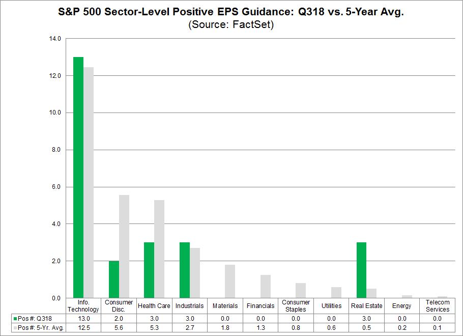 SP 500 Sector Level Positive EPS Guidance