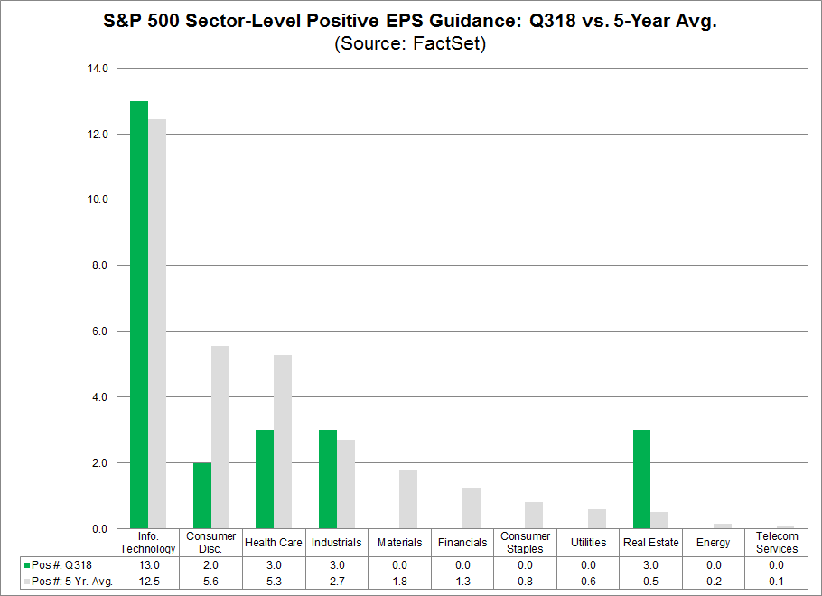 SP 500 Sector Level Positive EPS Guidance