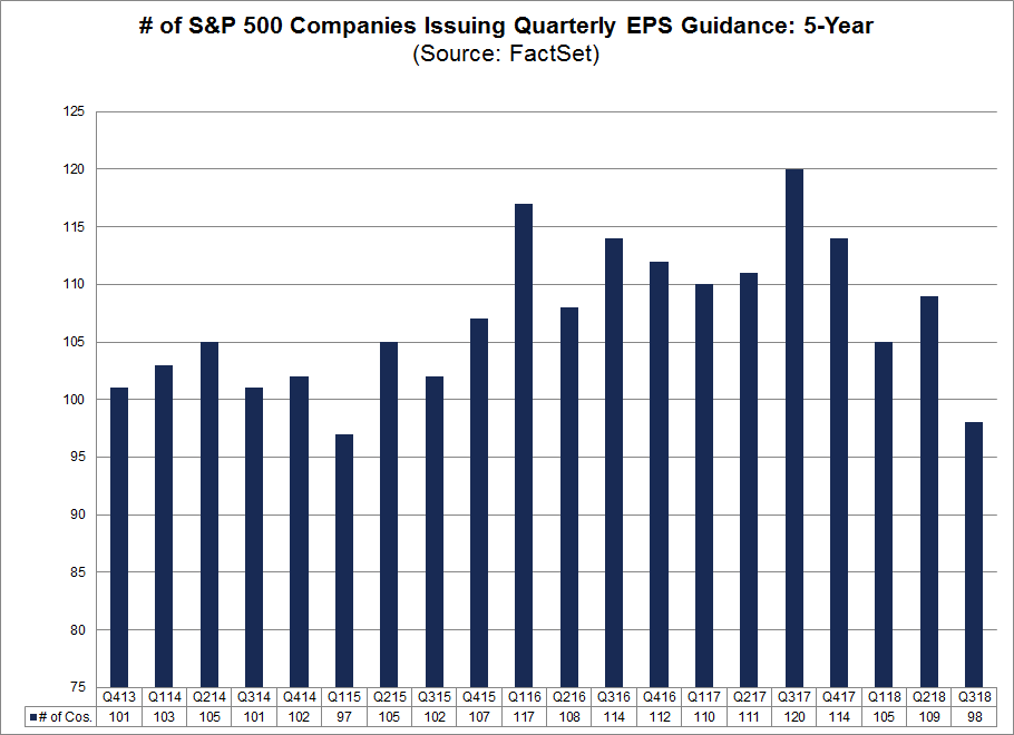 Number of Companies Issuing Quarterly EPS Guidance