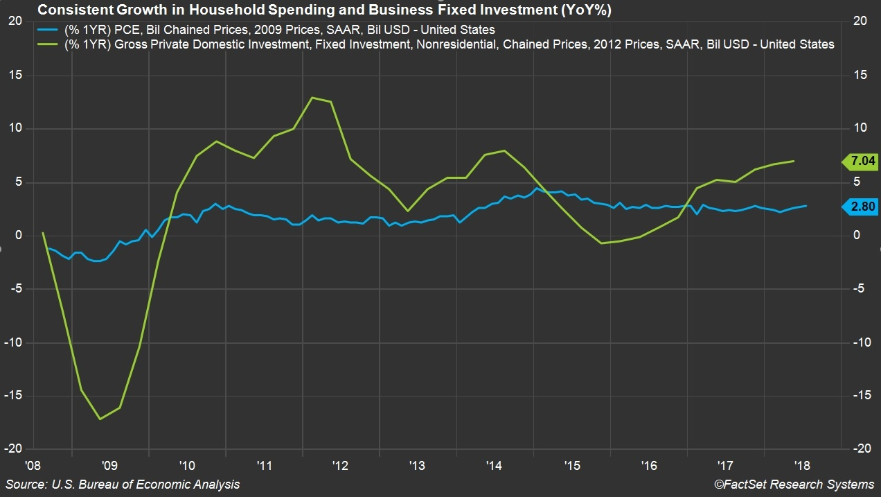 Growth in Household Spending and Business Fixed Investment