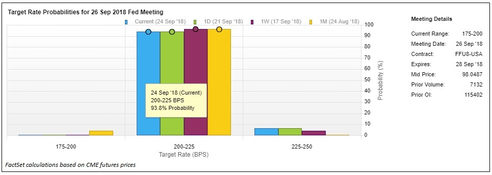 Target Rate Probabilities for 26 Sep 2018 FOMC meeting