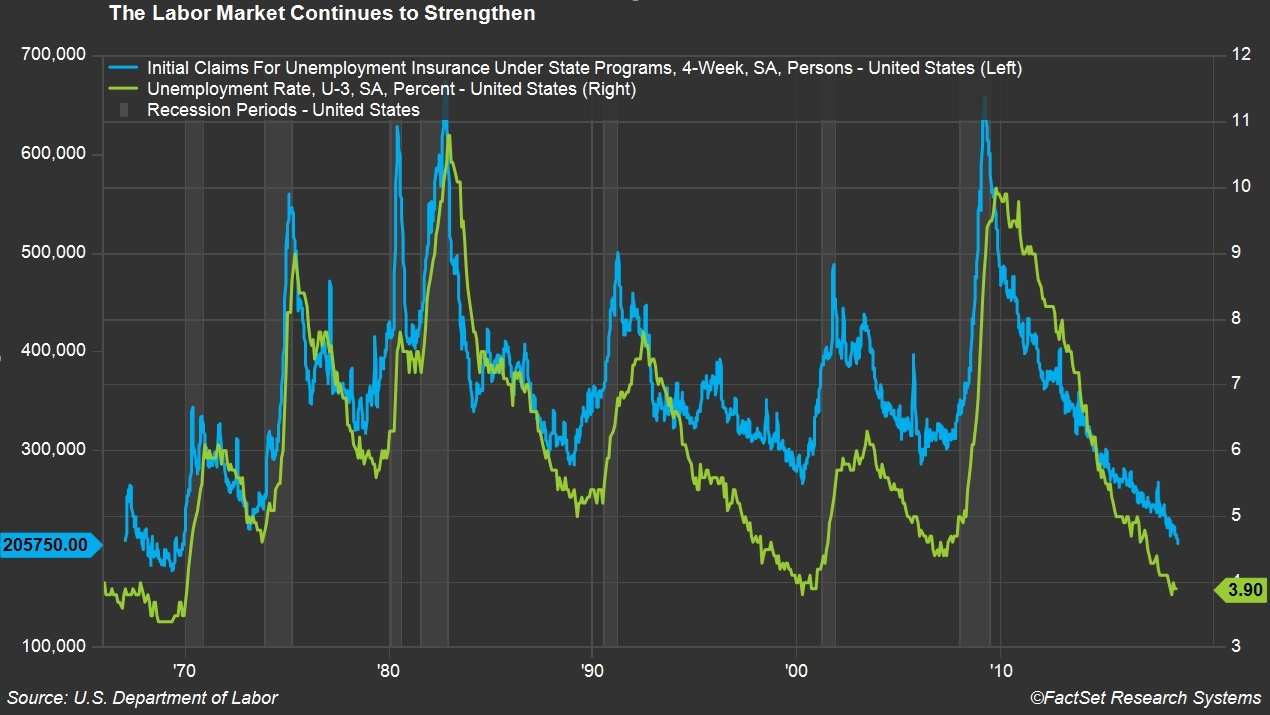 The labor market continues to strengthen