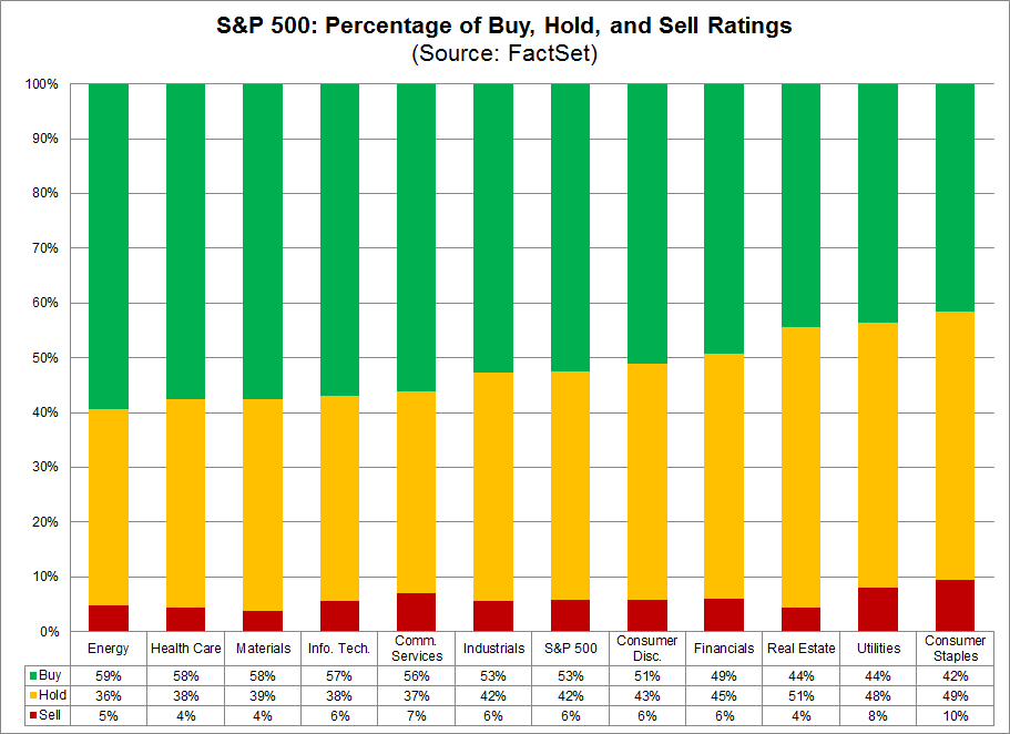 SP500 Percentage of Buy Hold and Sell Ratings