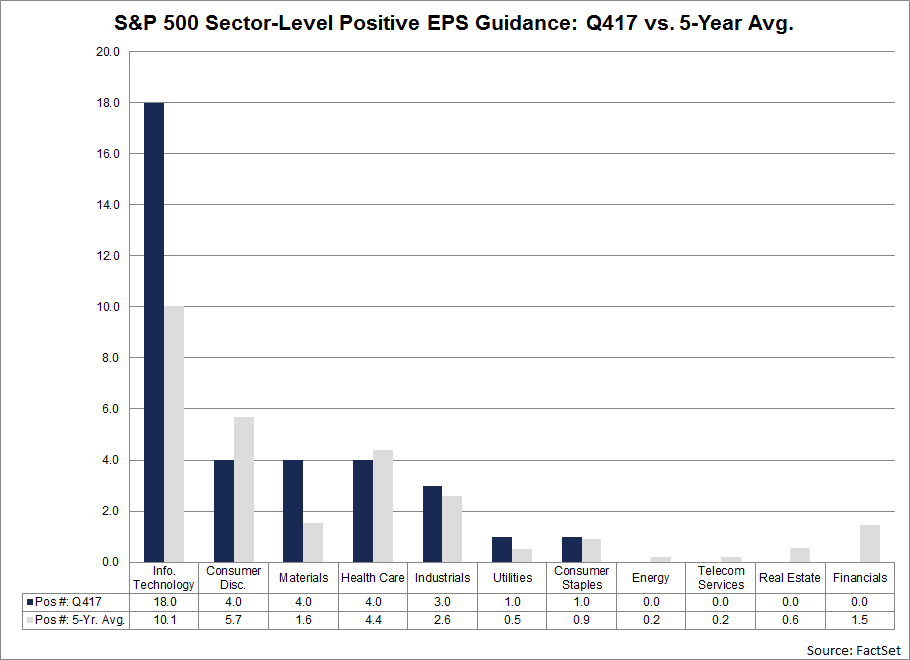 The number of companies issuing positive EPS guidance in the Information Technology sector for Q4 2017 is 18, which is well above the 5-year average (10) for the sector