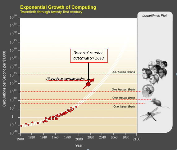 Figure modified from original image courtesy of Ray Kurzweil and Kurzweil Technologies, Inc. The Singularity is Near When Humans Transcend Biology