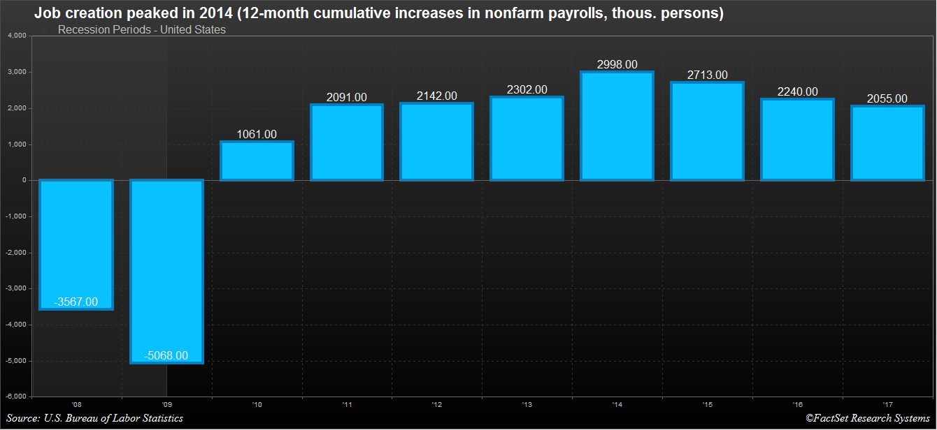 While still respectable, the 12-month increase in nonfarm payrolls that we saw in 2017 was the slowest in seven years