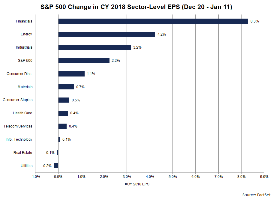 At the sector level, nine of the eleven sectors have recorded an increase in their bottom-up EPS estimates for 2018 during this window, led by the Financials sector