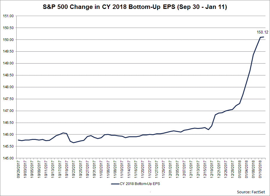 The CY 2018 bottom-up EPS estimate