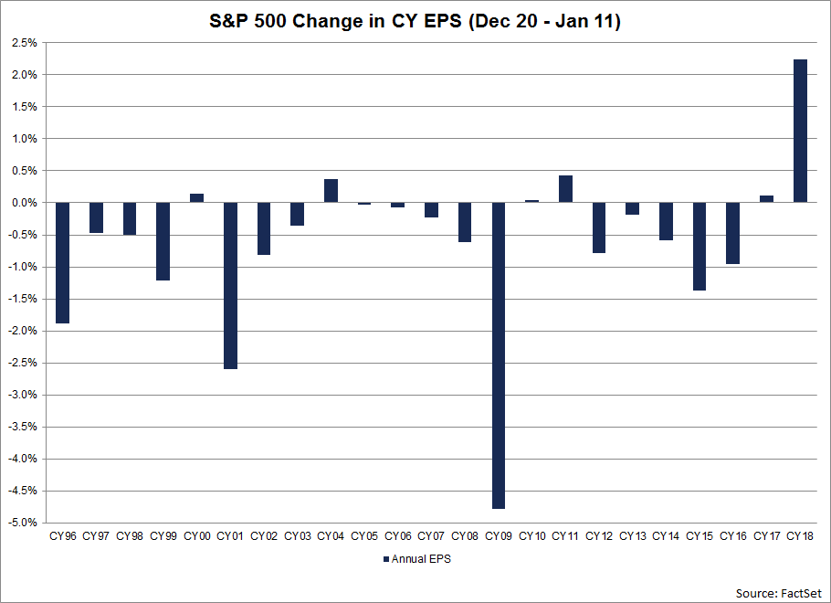 This represents the largest increase in the annual EPS estimate for the index over this time frame since FactSet began tracking this data in 1996