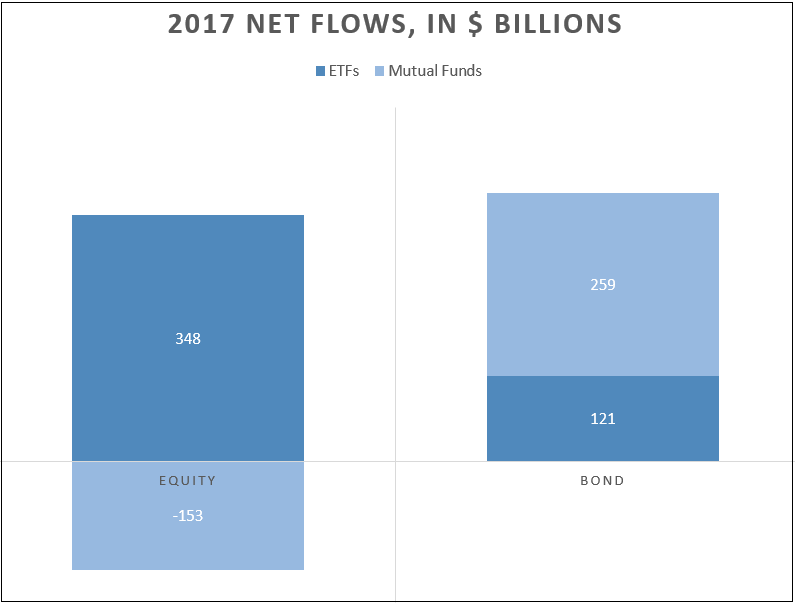 The first chart, shows net 2017 flows in dollars the second shows them as a share of AUM at the start of the year.png