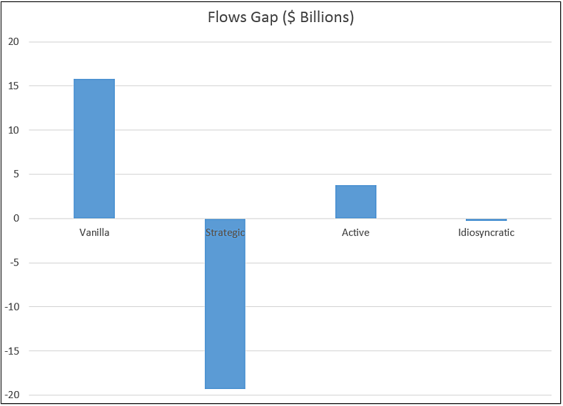 strategic funds lost $19.3 billion of flow opportunity.png