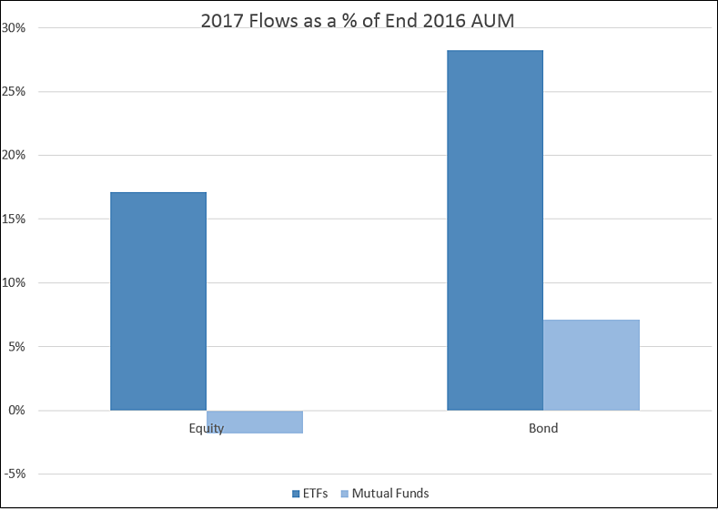 the second shows them as a share of AUM at the start of the year.png