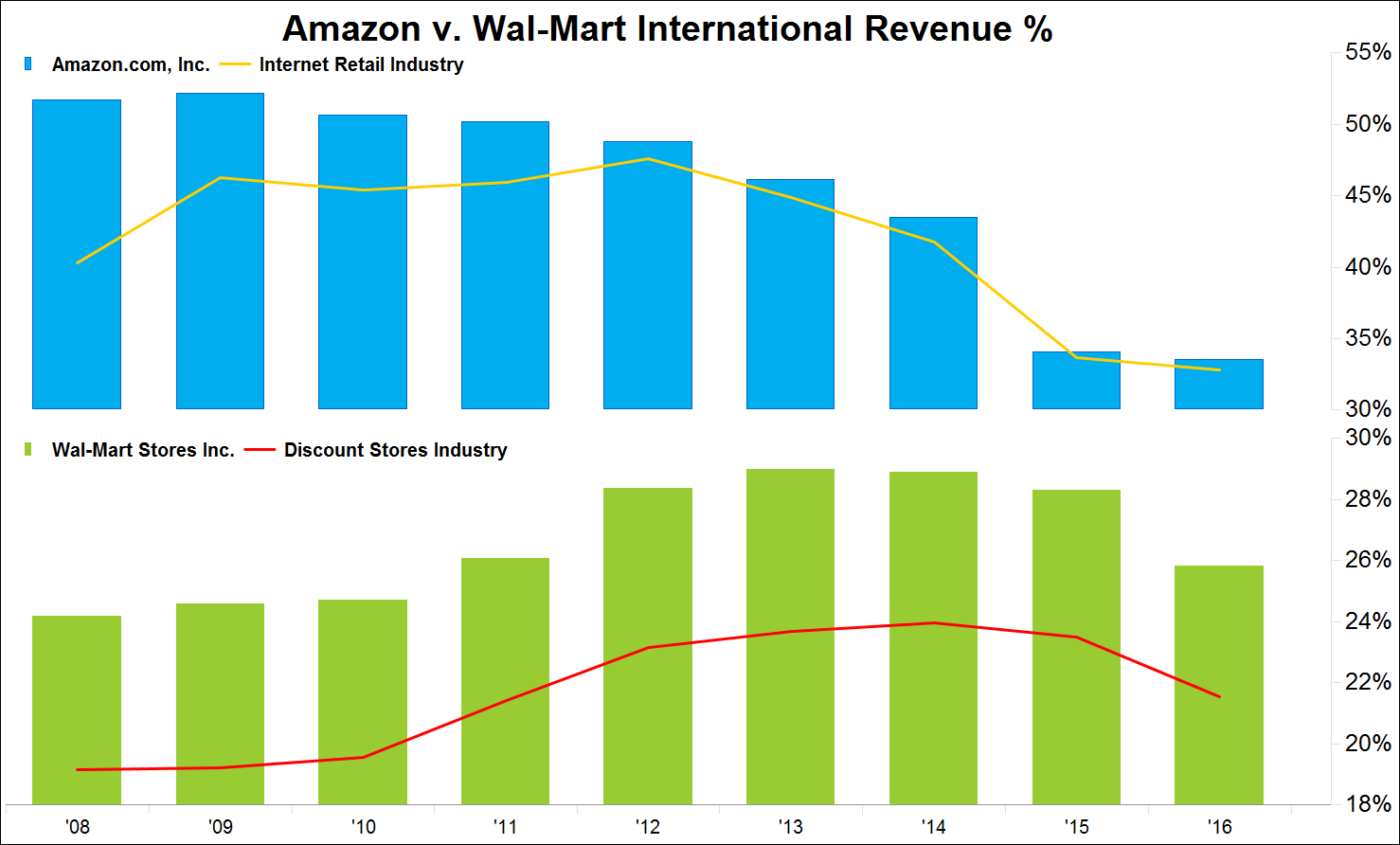 Interestingly, Amazon's global revenues have declined 18.2 percentage points since 2008.png