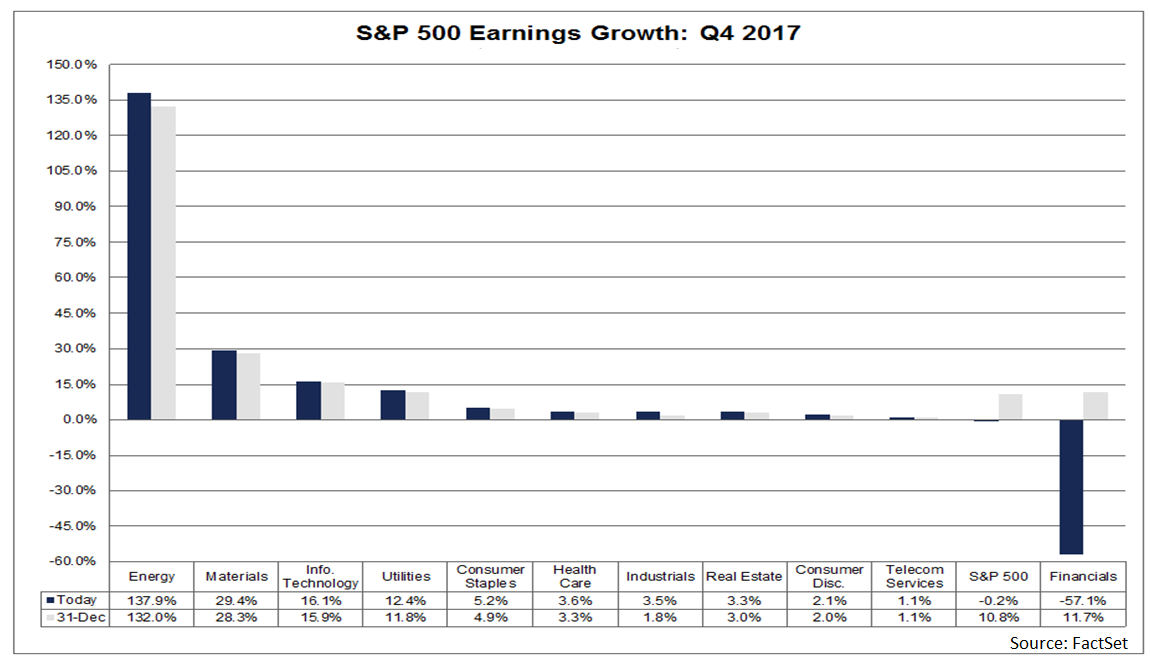 Four of these sectors are reporting or are expected to report double-digit earnings growth Energy, Materials, Information Technology, and Utilities