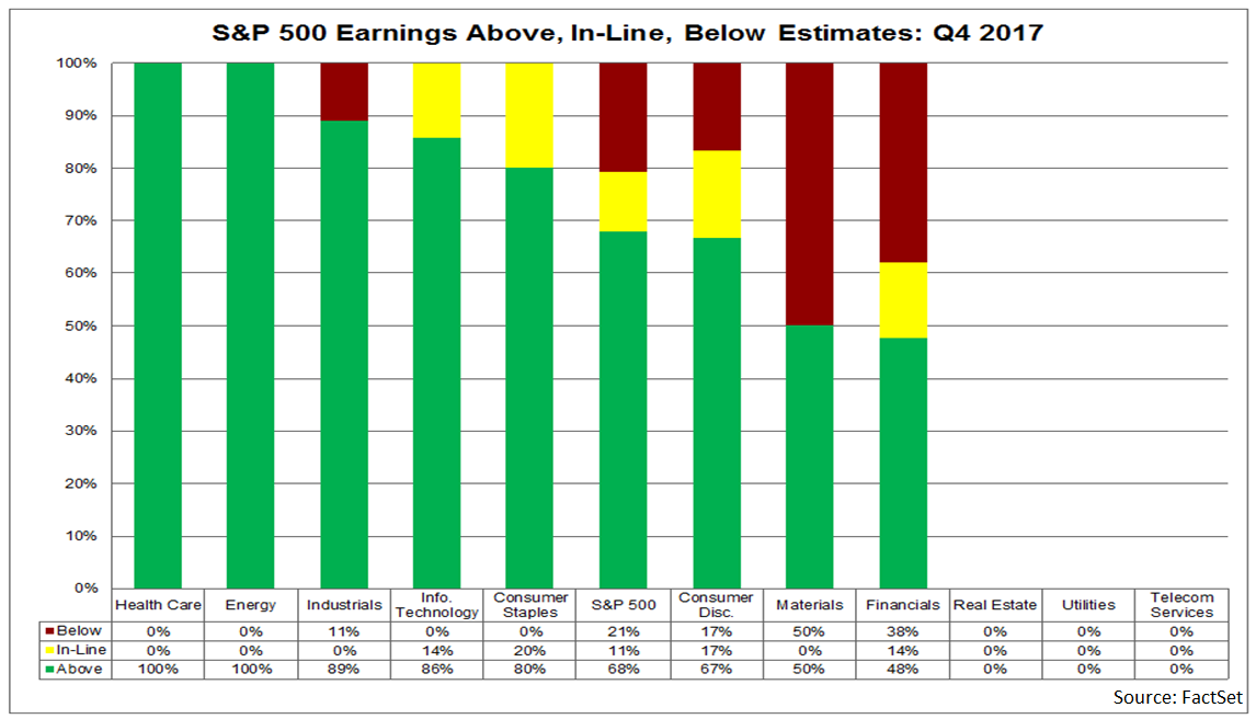 In aggregate, companies are reporting sales that are 0.9 above estimates, which is also above the 5-year average.