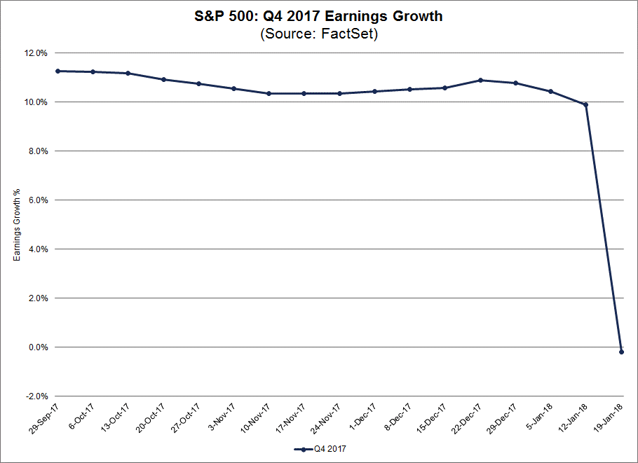 During the past week, the blended earnings growth rate for the S&P 500 for Q4 declined by more than 10 percentage points