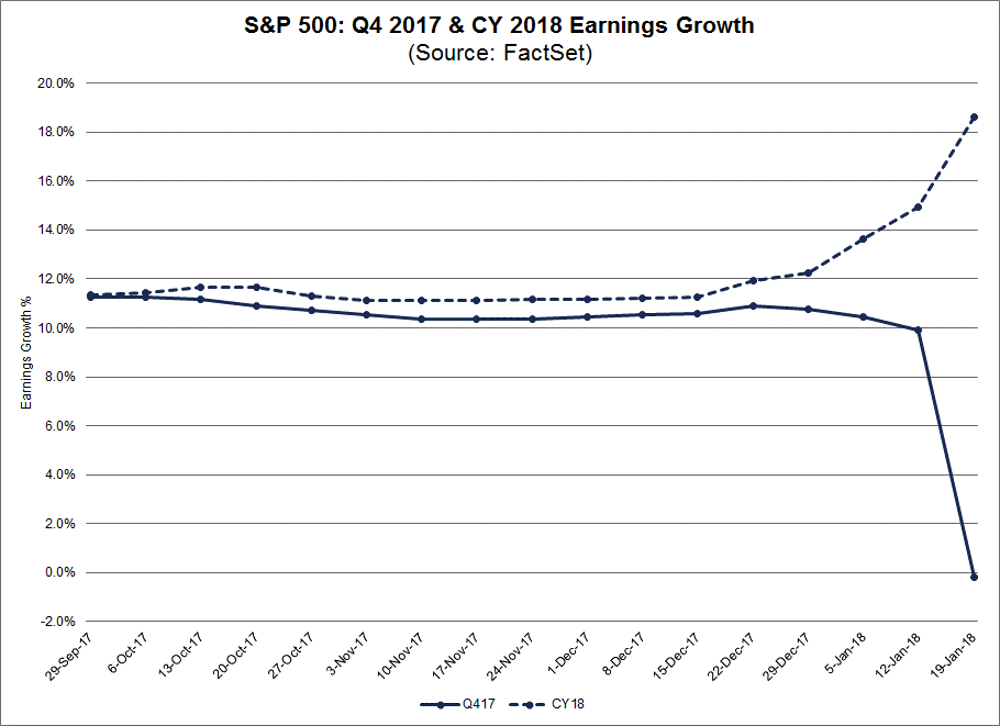 If the entire Financials sector were excluded, the earnings growth rate for the S&P 500 would improve to 11.2 from -0.2