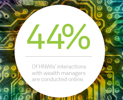 HNWIs Increasingly want their interactions conducted online