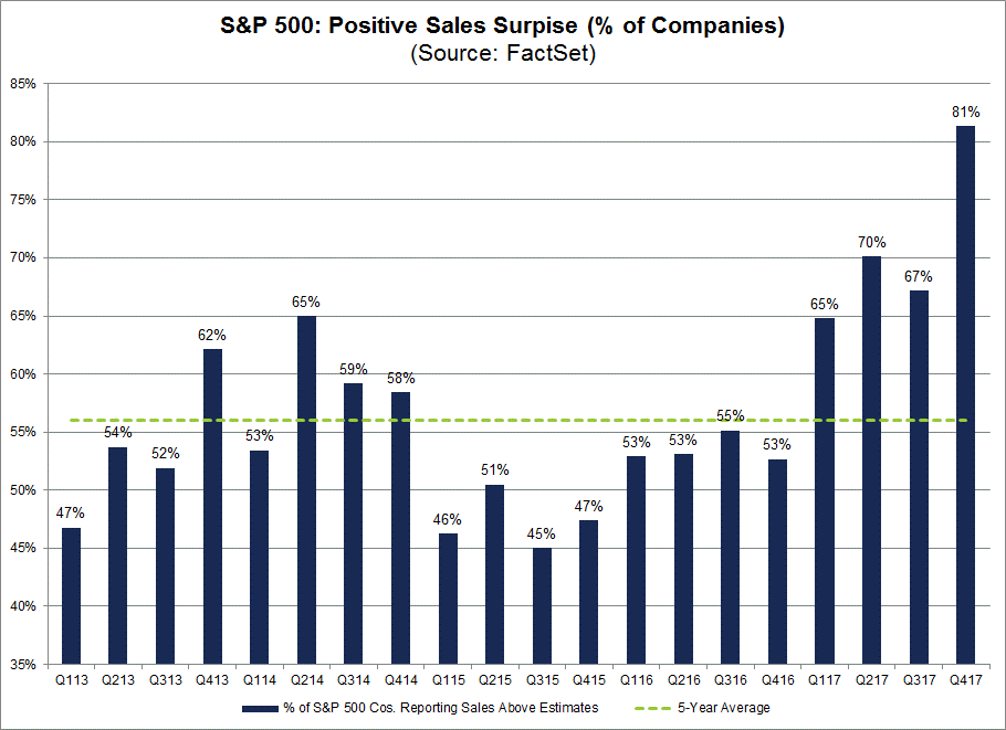 During the past year, 64 of the companies in the S&P 500 have reported sales above the mean estimate on average